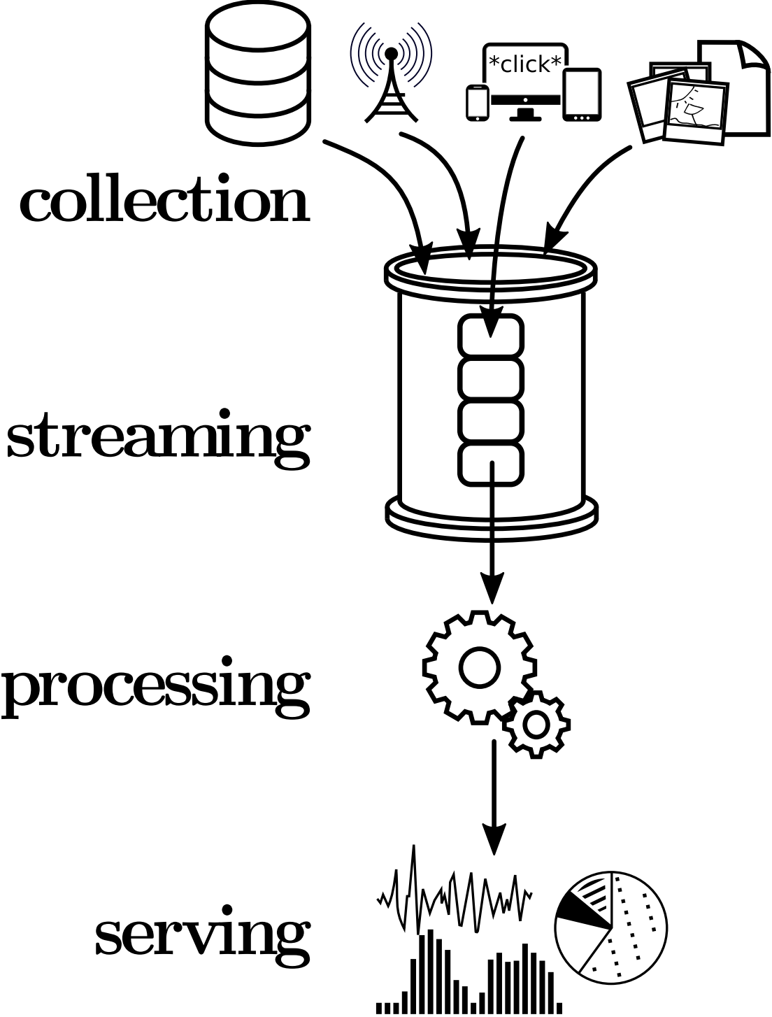Real-Time Streaming Analytics for Big Data: A Survey and
